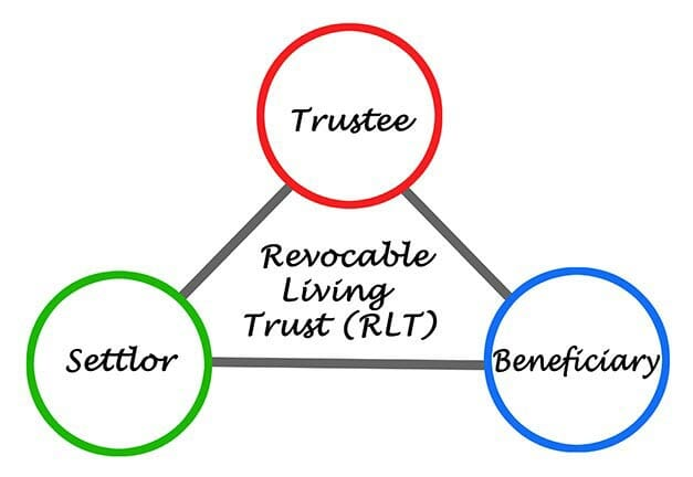 living wills - revocable living trust - irrevocable trust - living trust lawyer
